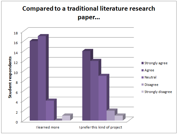 traditional research paper There has been tremendous excitement over the many online and mobile research methods that have emerged in the last 5-10 years this excitement, however, hasn't.