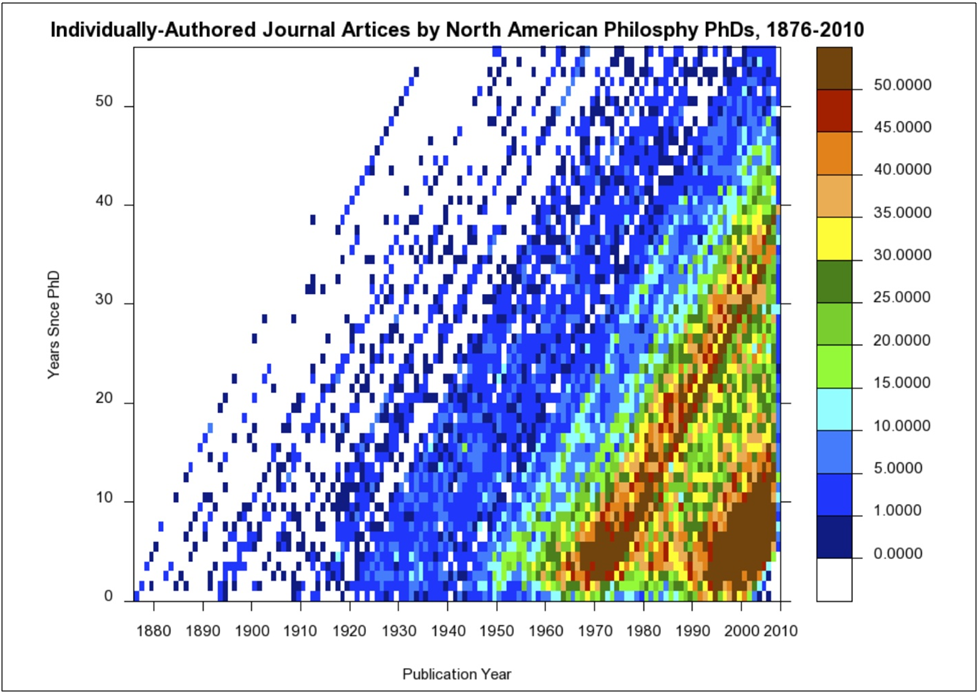 Issue one lexis diagram showing individually authored journal articles by north american philosophy phds between 1876 and 2010 ccuart Gallery