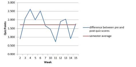 Figure 3. Average weekly improvement in post-lecture scores as compared to the semester's average improvement on weekly quizzes.
