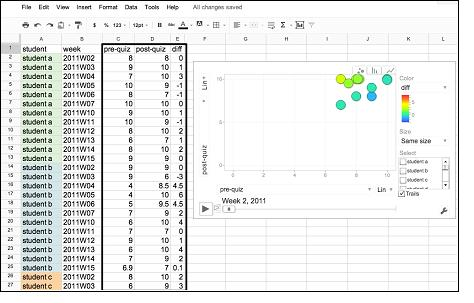 Figure 4. Data formatted in Google Spreadsheet and converted to a Google Motion Chart.
