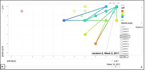 Figure 5. A Google Motion Chart illustrating a student's scores over the course of the semester.