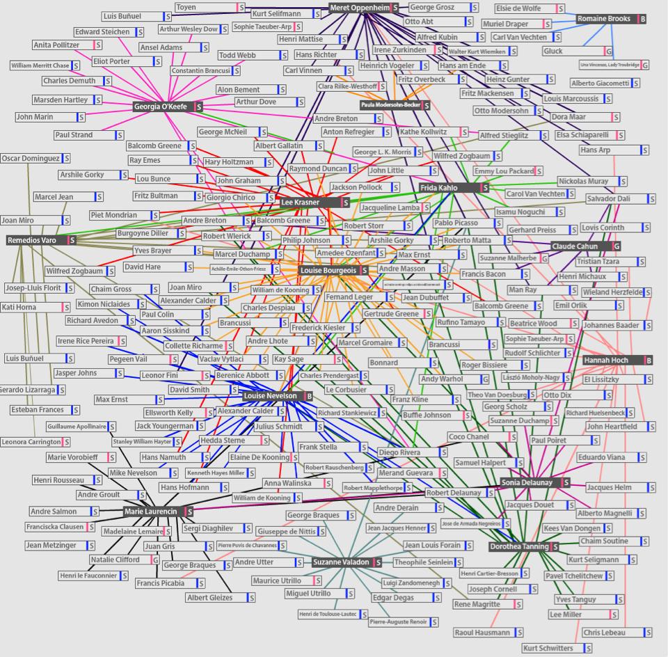 Data Visualization /