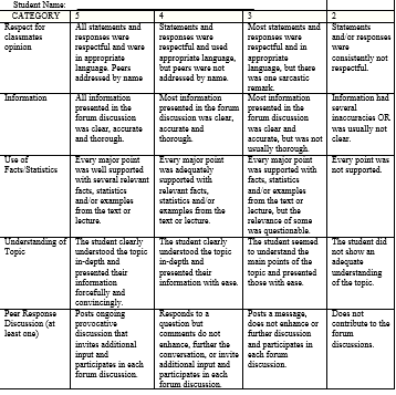 Rubric for a sample assignment using VoiceThread.
