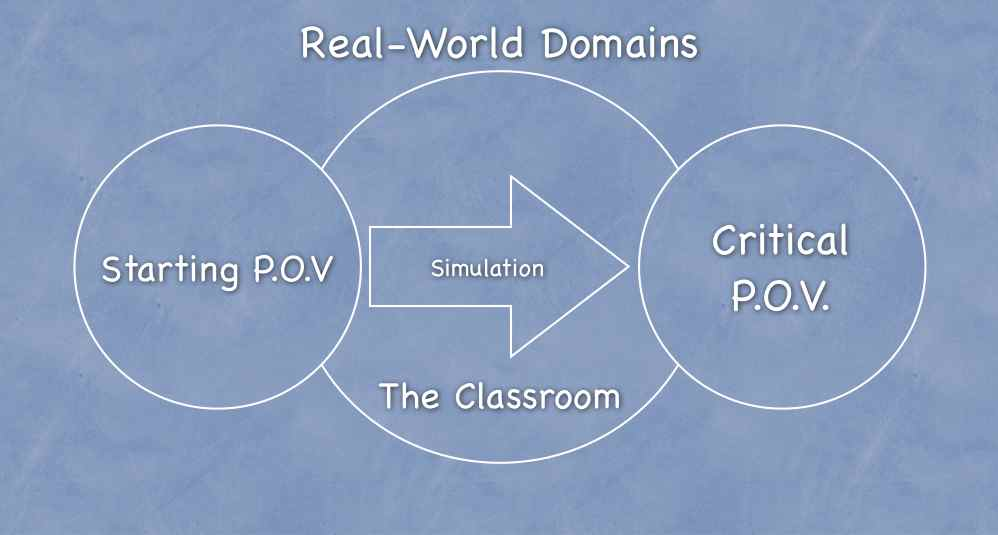 simulation review paper