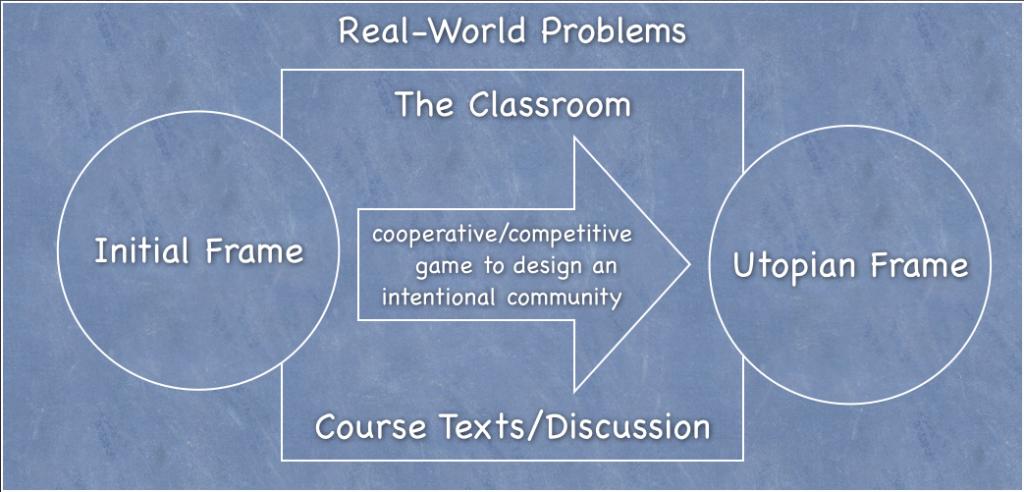 Figure 3. A critical simulation for a utopian literature course.