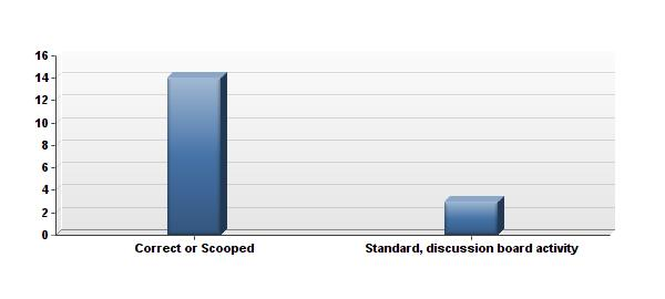 "Which do you prefer, ""Correct or Scooped"" or a standard, discussion board activity?"