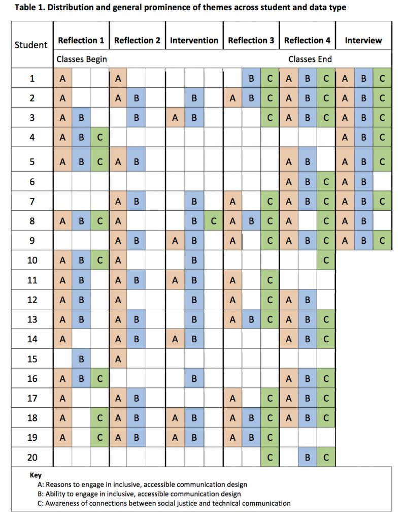 This table shows the distribution and prominence of themes. Each row represents a student; 20 students total. Each column represents a source of data; there are six data sources. The columns in order from left to right are reflection 1, reflection 2, intervention assignment, reflection 3, reflection 4, and interview. Columns are ordered chronologically from left to right. Reflection 1 occurred at the beginning of the semester; interviews took place after classes were over. Table cells represent a particular data source (represented in columns) for a particular student (represented in rows). Where a student's data source contained at least one application of code for theme A, B, and/or C, that cell contains an A, B, and/or C. Theme A is reasons to engage in inclusive, accessible communication design. Theme B is ability to engage in inclusive, accessible communication design. And theme C is awareness of connections between social justice and technical communication. These themes appeared across students and across data types, with theme C appearing much more frequently in data sources produced near the end of the semester and after the semester. The prevalence of themes was pretty comparable across students, except for students 6 and 20, whose data contained no relevant codes until the end of the semester: reflection 4 and interview for student 6; reflections 3 and 4 for student 20.