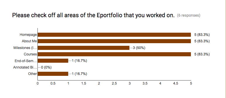 """In response to prompt, """"Please check off all areas of the ePortfolio that you worked on,"""" 83% checked homepage, about me, and courses pages."""