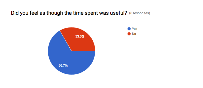 "In response to the question, ""Did you feel as though the time spent was useful,"" 67% checked ""yes."""