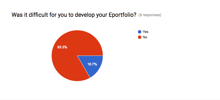 "In response to the question, ""Was it difficult for you to develop your ePortfolio,"" 83% checked ""no."""