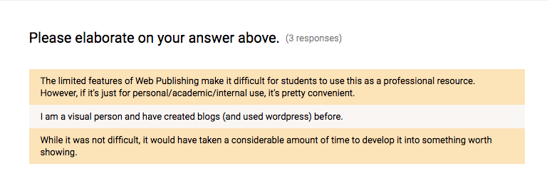 Students elaborate on answers to Q4, citing platform limitations, prior experience with WordPress, and time investment as considerations.