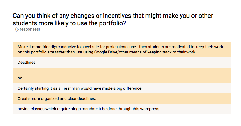 In response to a question about how to increase engagement, students cited deadlines, mandates, starting early, and making it more professional.