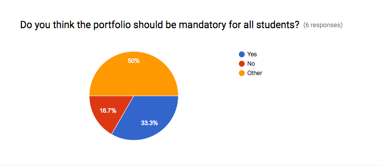 "In response to the question, ""Do you think the portfolio should be mandatory for all students,"" 33% said ""yes,"" 17% said ""no,"" and 50% said ""other."""