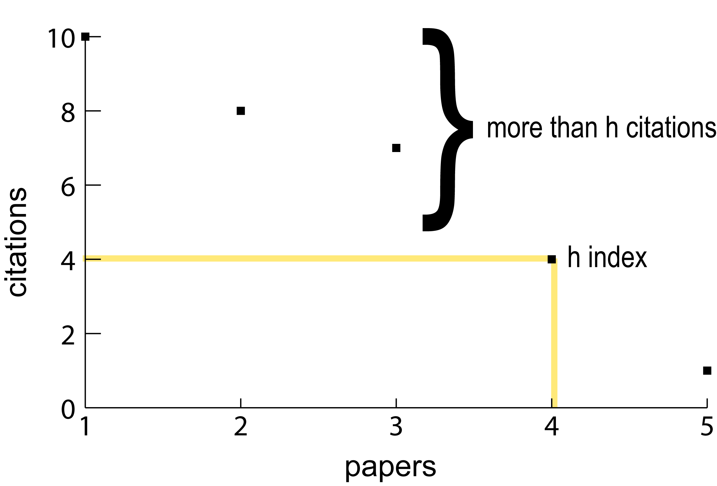 Figure 1. Author A h point Scatterplot