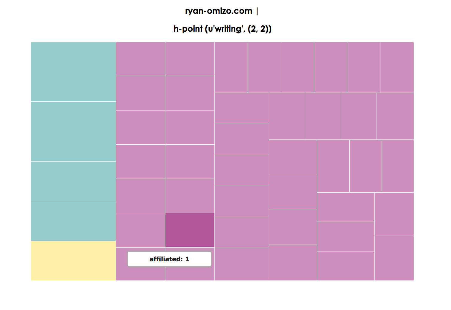 Figure 11. Treemap visualization of Research page, with 'graph' as the h-point (2,2) and 'human,' 'computational,' 'how,' and 'research' as the top rank-frequency (1,3)