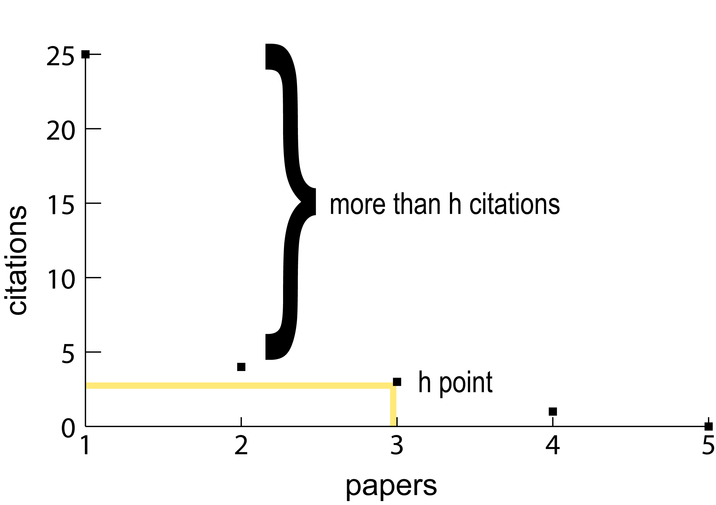 Figure 2. Author B h point Scatterplot