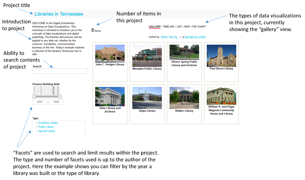 "Figure 6 depicts an example of a completed project, ""Libraries in Tennessee,"" with gallery view in Viewshare"