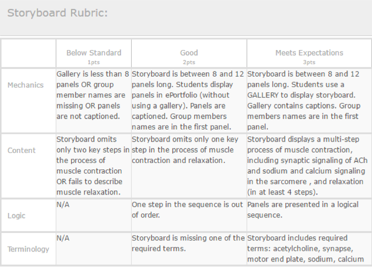 Figure 5 depicts a Digication ePortfolio rubric that measures storyboards by mechanics, content, logic, and terminology.