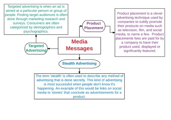 This image is a student examplar of a mindmap created on Lucidchart mindmapping software. The main concept, media messages, is at the centre. Radiating out from media messages are three concepts: targeted advertising, product placement, and stealth advertising. Connected to each of the three terms are examples of student-generated definitions for each.