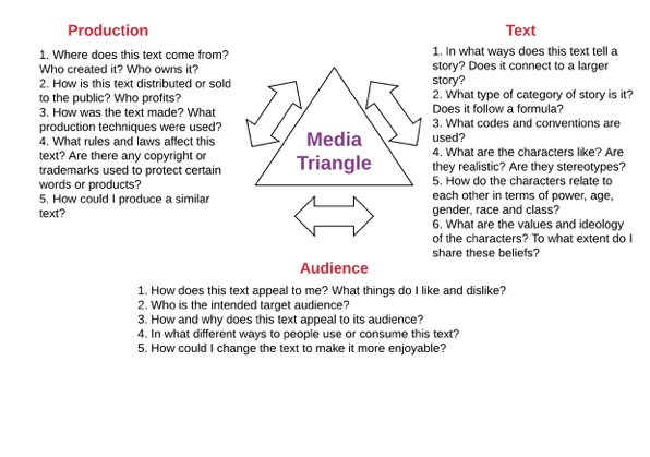 "This is a diagram depicting the Eddie Dick Media Triangle. At the centre of the diagram is a triangle shape with the term ""media messages"" inside. Outside of the triangle are three concepts: production, audience, and text. There are three double-headed arrows just outside of the triangle to signify the interconnectedness of the three concepts. Below each of the concepts are corresponding questions intended to assist students in media deconstruction activities. An example of such questions is, ""in what ways does this text tell a story? Does it connect to a larger story?"""