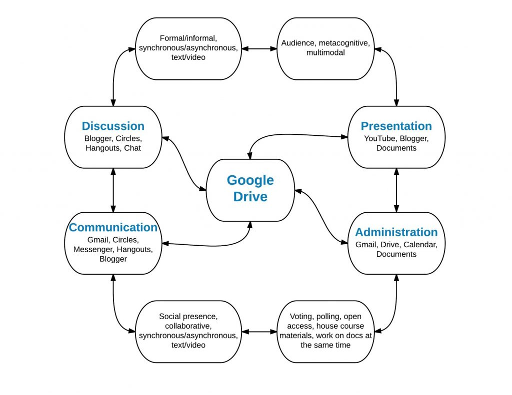 An Illustration of the Google Online Learning Environment (GOLE).
