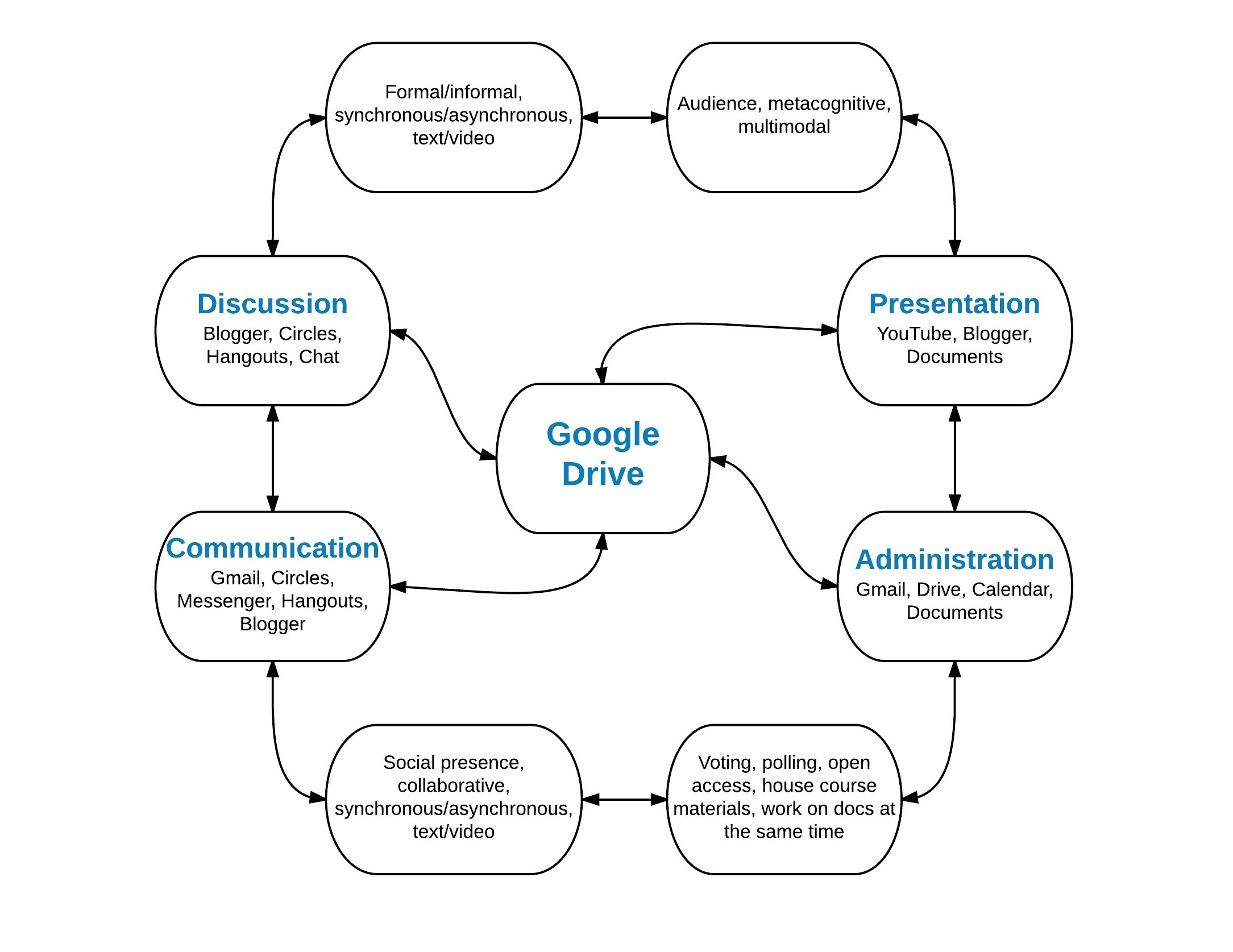 A Constructivist Approach To Teaching Media Studies Using Google Drive
