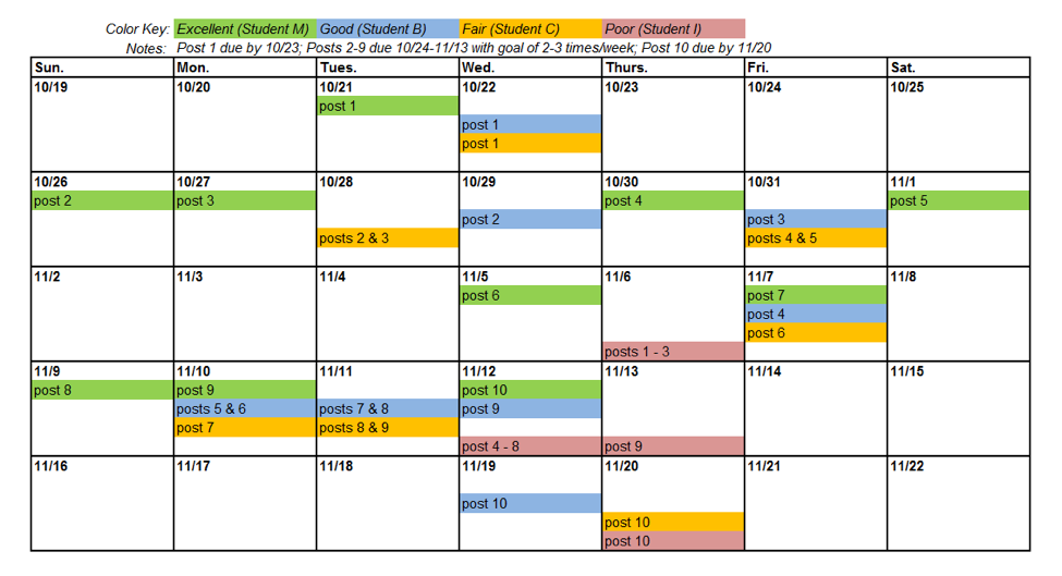 Calendar marked with four students' journal posting dates, with each student color-coded to represent one of the four pacing quality categories: Excellent, Good, Fair, Poor