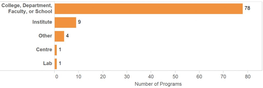 A bar chart showing location of European DH programs within an institution (college/department/faculty/school, centre, institute. etc.), as listed by DARIAH/EADH.