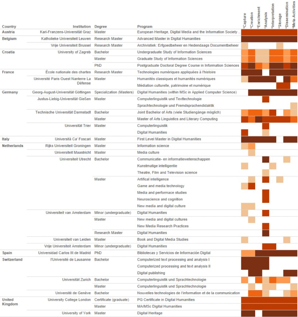 A heatmap of DH programs and TaDiRAH parent terms, as listed by DARIAH. The saturation of each cell shows the number of times that terms within that parent term were coded for that particular program.