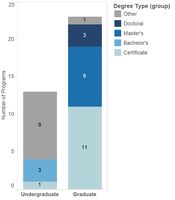 A stacked bar chart showing the number of Anglophone DH programs at the undergraduate and graduate levels. The segments that make up each bar are color coded by degree type (e.g., doctoral, master's, bachelor's, certificate, other).