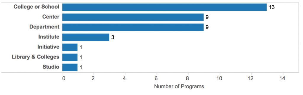 A bar chart showing location of Anglophone DH programs within an institution (college/school, center, department. etc.)