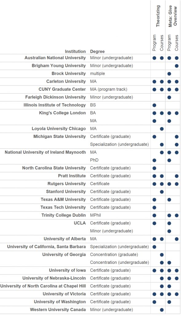 A table of Anglophone institutions and DH programs showing whether researchers coded 'Theory' or 'GiveOverview' for the program or required course descriptions.