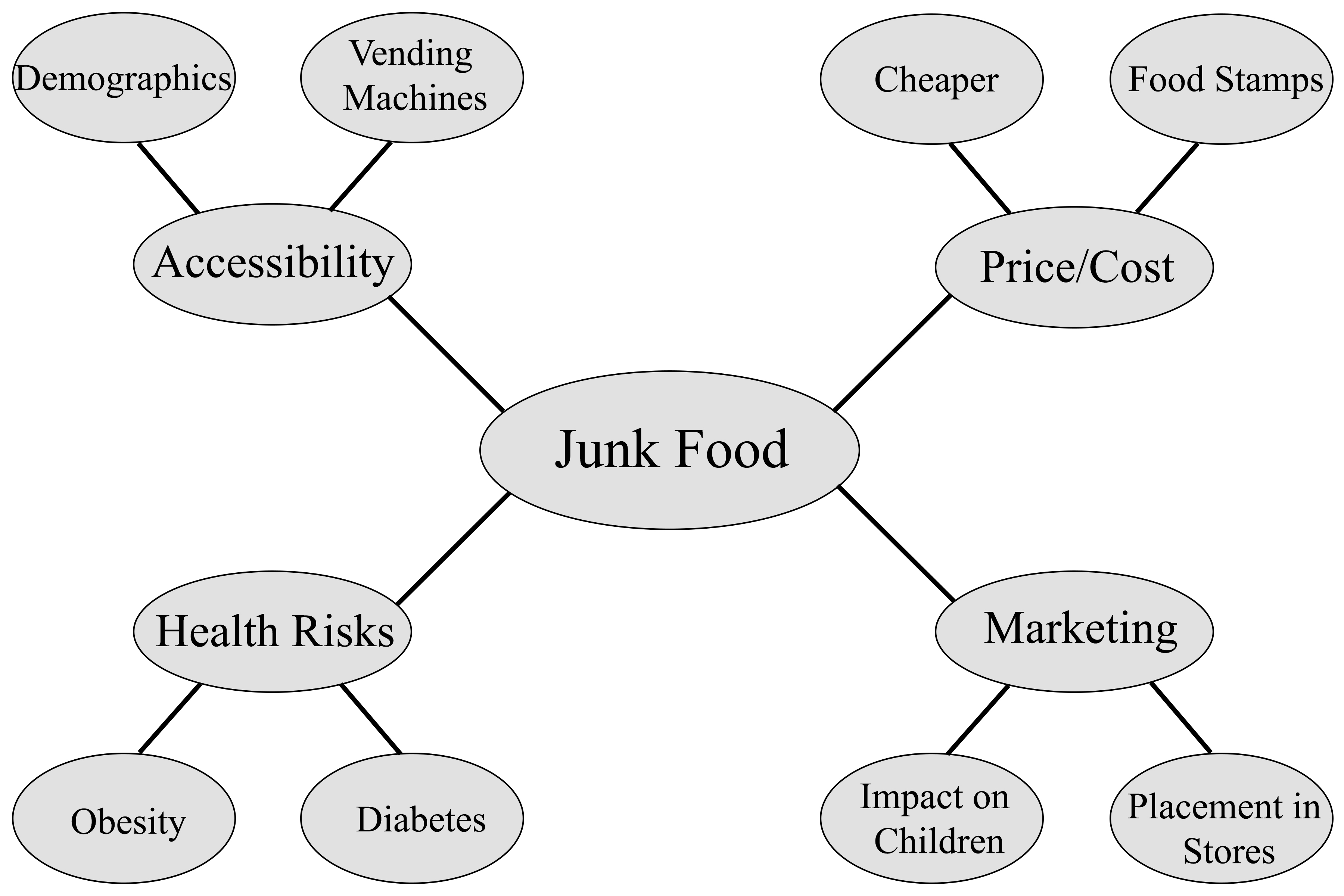 Junk Food Lesson Plans Uk For Adult Learners