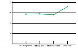 A line graph shows student progress, from 89.5 in the first assignment, to 89.1 in the midterm, and to 96.7 in the final exam.