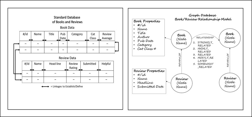 Comparison of Standard Data Base and Graph Database Models – outline of image
