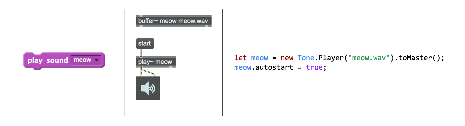 Three screenshots of code side by side. Left: a single Scratch block with the text 'play sound meow.' Center: four grey Max MSP blocks. Right: two lines of Javascript code.