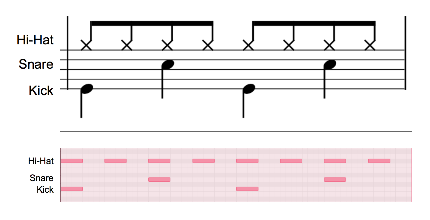 One measure of music represented with two different approaches to notation. Top: Traditional notation showing eight hi-hat eighth notes and alternating kick and snare quarter notes. Bottom: Piano roll notation where notes are represented as filled in squares on a grid.
