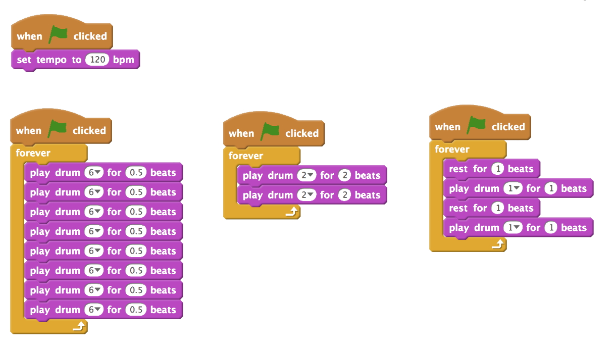 Four groups of Scratch blocks that play the rhythm in Figure 4. The first group sets the tempo to 120 bpm. Groups 2-4 trigger hi-hat with eight blocks, kick drum with two blocks, and snare drum with four blocks respectively. Sounds are set to loop forever.