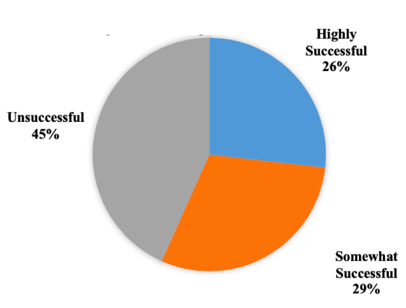 Figure 1: Pie-chart showing teacher alignment with the digital game. The graph indicates that 45% of teachers were unsuccessful, 29% were somewhat successful, and 26% were highly successful
