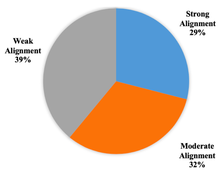 Figure 2: Pie-chart showing alignment for teachers who did receive professional development. The graph indicates that 39% of teachers had weak alignment, 32% had moderate alignment, and 29% had strong alignment.