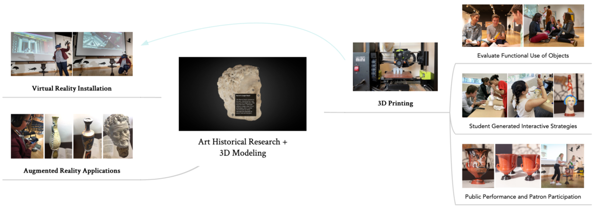 Diagram connecting the center project component, art historical research and 3d modeling, with three resulting project components, 3D printing, augmented reality application and virtual reality installation.