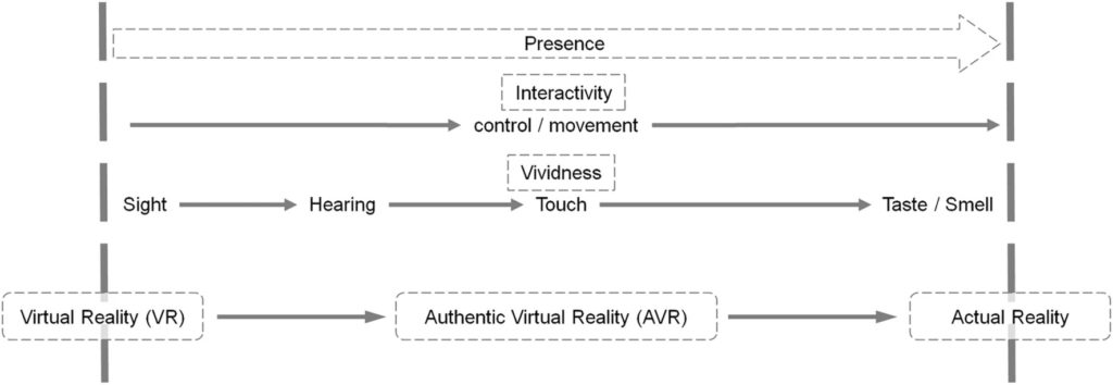 Figure 2. Flow chart showing that interactivity and vividness enhance presence.