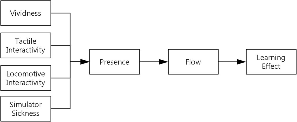 Figure 4. Flow chart showing vividness, tactile interactivity, locomotive interactivity, and simulator sickness influence presence, flow, and learning effect.