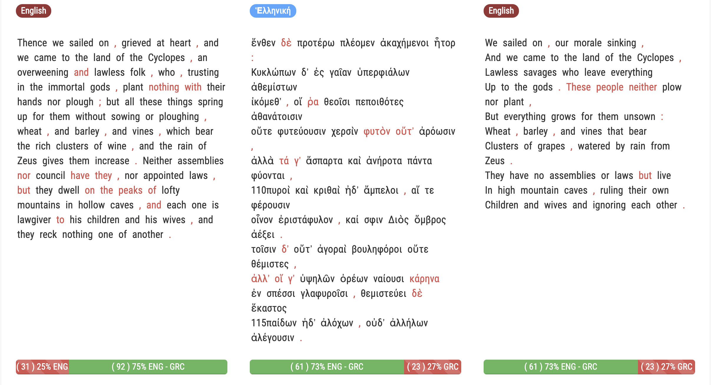The Ancient Greek text is located at the center, and the two translations at the sides. The translation on the left displays a 75% of aligned pairs, the translation on the right a 73%.