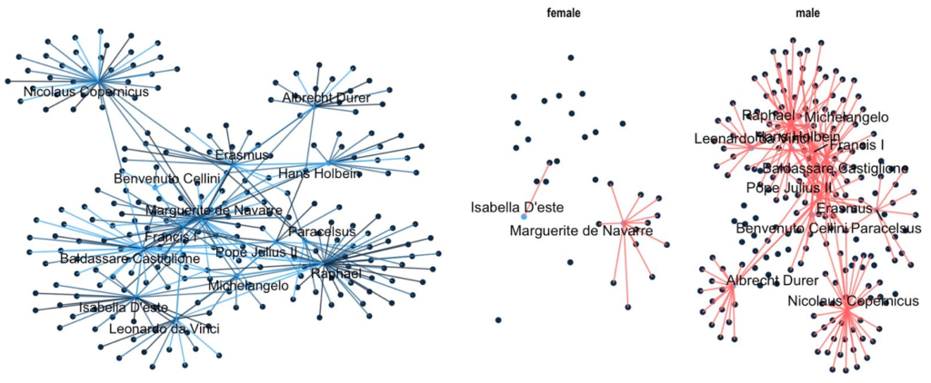 Two visualizations of humanist networks made by engineering students using R. One shows all links between figures, and the other separates out networks of women from those of men.