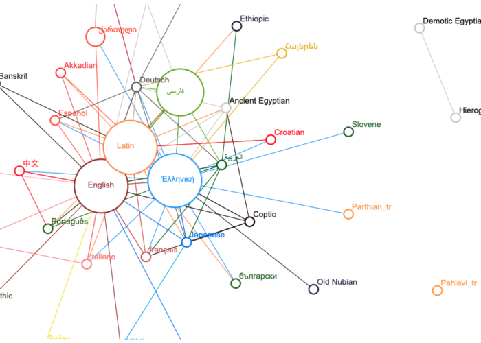 A network diagram shows links between names of languages with varying sizes. English, Latin, Greek, and Arabic all have the largest bubbles.