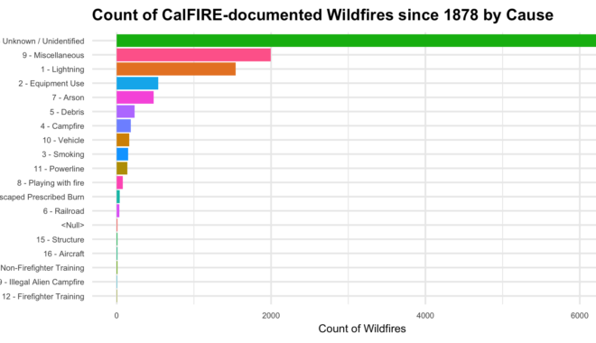 Plot counting wildfires in California by cause. In the plot, the fewest fires have been attributed to illegal alien campfires and firefighter training.