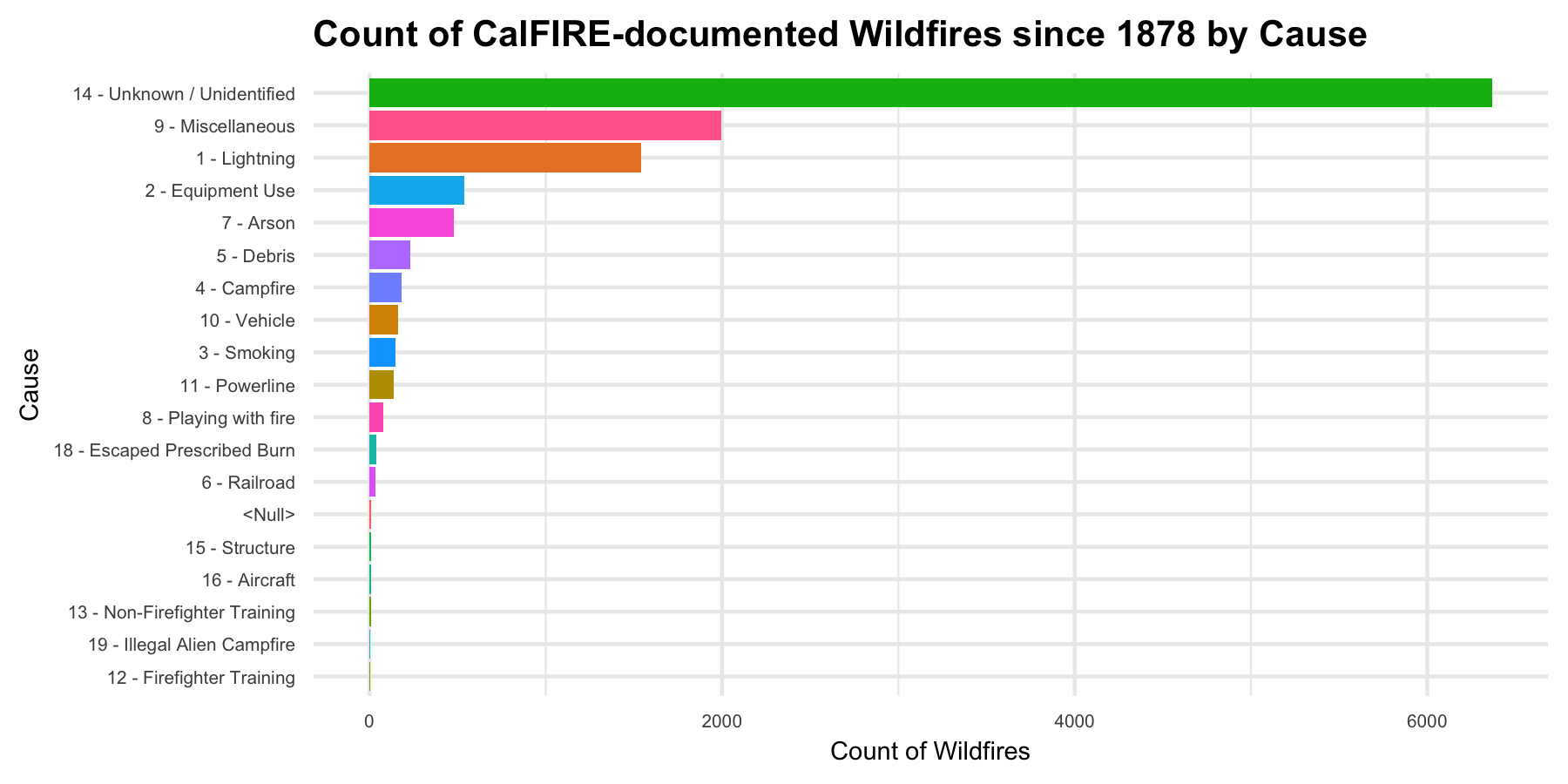Figure 1: Plot counting wildfires in California by cause. In the plot, the fewest fires have been attributed to illegal alien campfires and firefighter training.