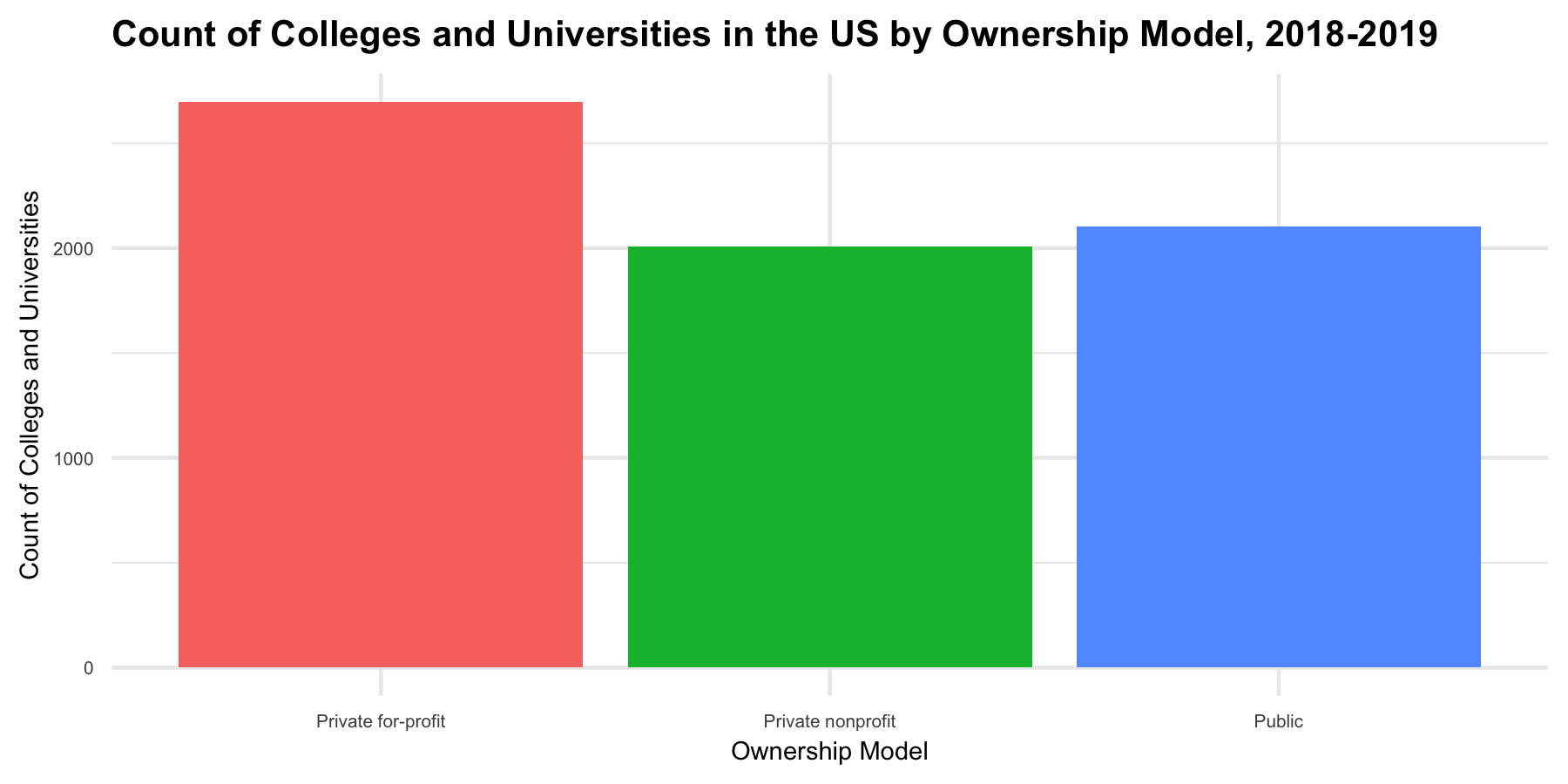 Figure 5: R output when student plots the number of colleges and universities by their ownership model in the 2018-2019 academic year.