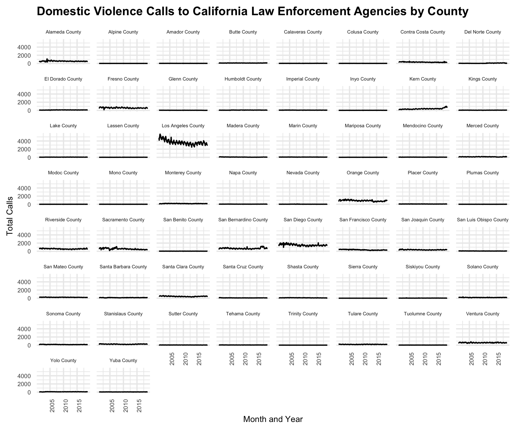 Figure 7: R output when student plots the total domestic violence calls to California law enforcement agencies over time divided by county.